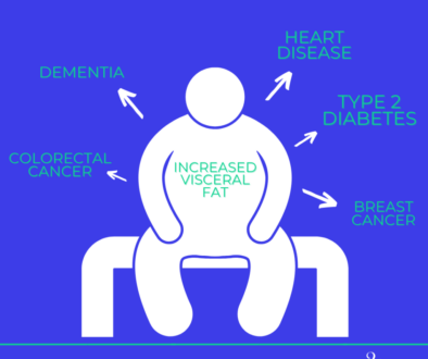 visceral fat infographic